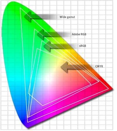 Območja, ki ga pokrivajo različni barvni prostori.